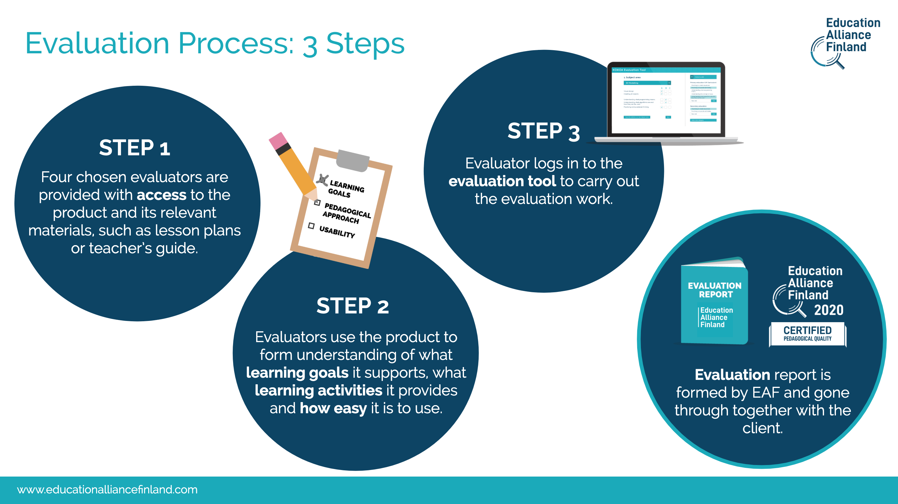 EdTech Certification Process