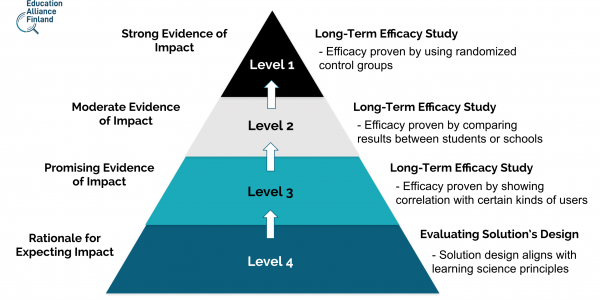 ESSA Levels of Evidence