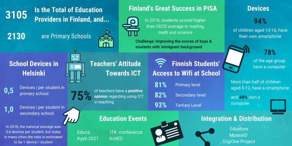 Finnish education market key facts