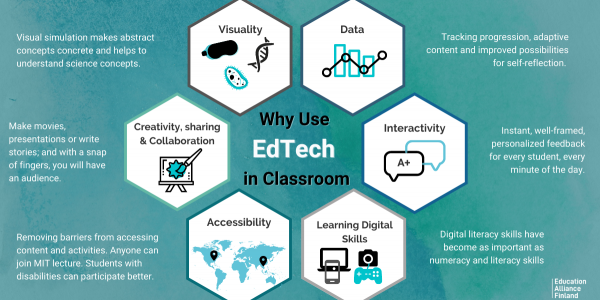 Infographic of six benefits of using edtech in classroom