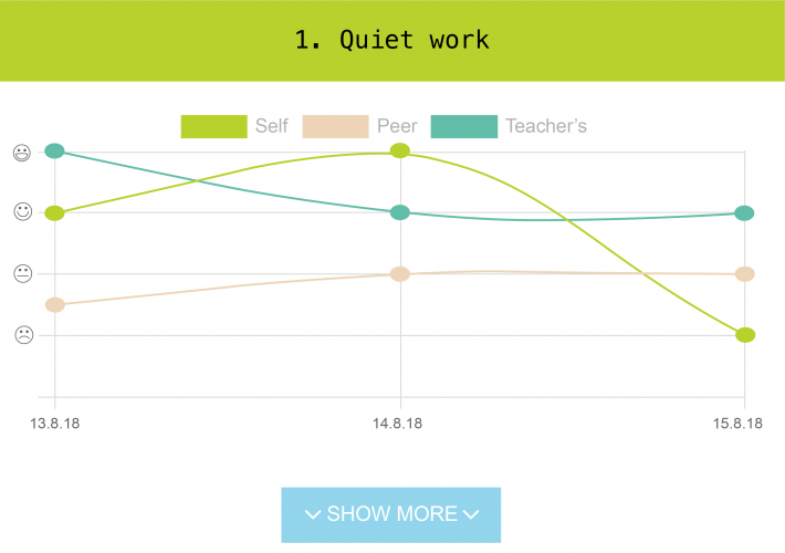 The teacher can see the development of their students over time in individual and class level.