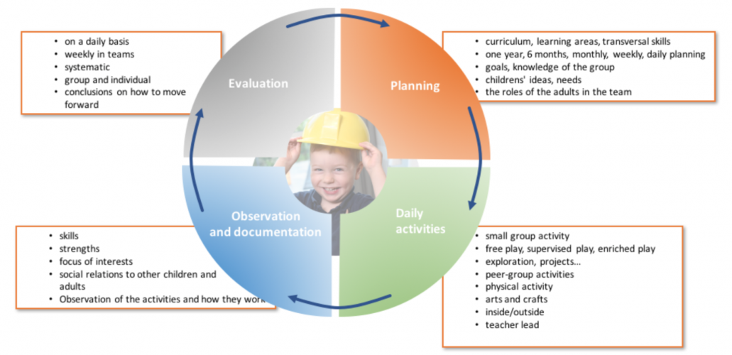 The Finhow Guide gives guidance to implementing the Finnish pedagogical approach in everyday practices of early childhood education regardless of which curriculum the kindergarten follows.