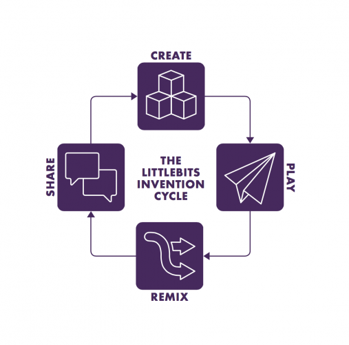 After the linear beginning, the learning journey leads to an open ended problem solving space where students are practicing design thinking skills through building inventions.