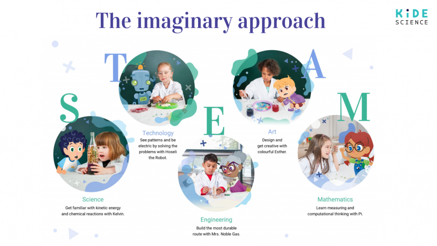 Kide Science provides clear and relevant STEAM learning outcomes and it's easy to follow what has been learned both during the science academy and with the application.
