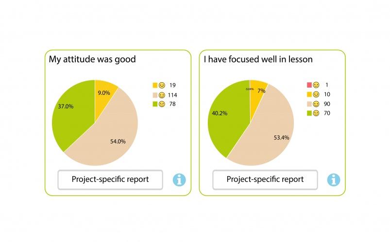 The teacher gains valuable data on their students' progress.