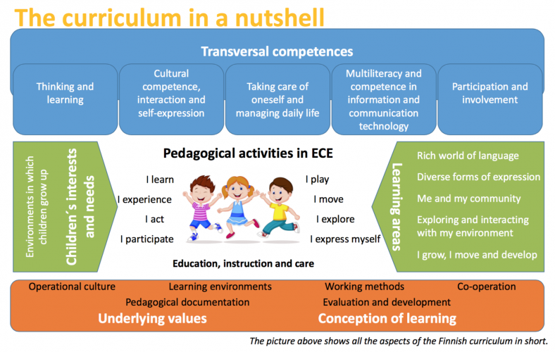 The Finhow Guide helps to understand the core principles of Finnish pedagogy in ECEC and gives a comprehensive introduction to the Finnish National Curriculum for early childhood and care.